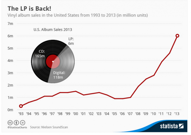 As music business struggles, vinyl records are reborn