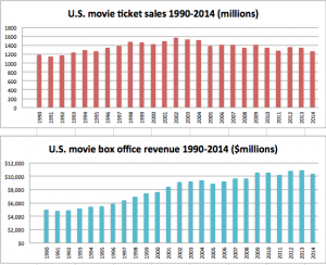 U.S. movie box office revenue and ticket sales 1990-2014