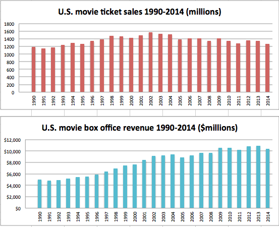 Movie Theater Ticket Sales Declined Again In 2014 Srmedia Digital Publishing Llc