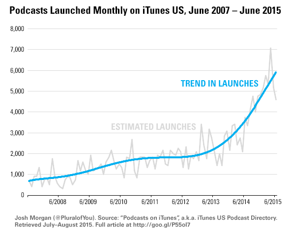 podcast launch chart 2007-2015